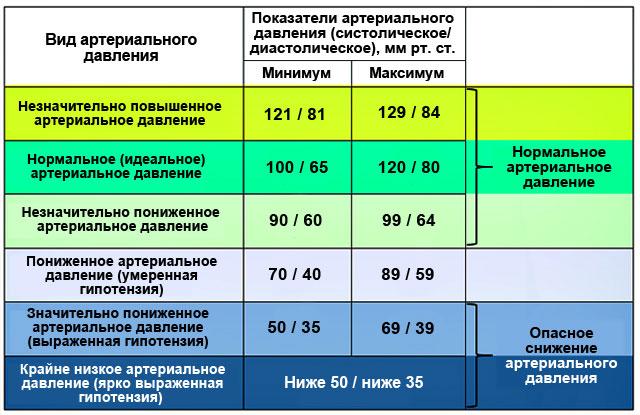 показатели артериального давления норма и патология