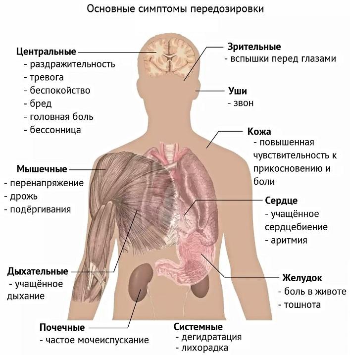 основные симптомы передозировки