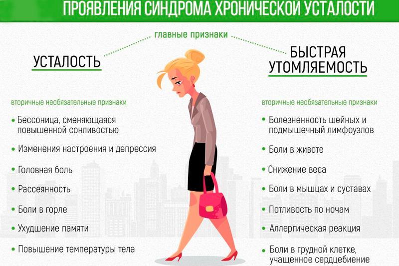 симптомы хронической усталости