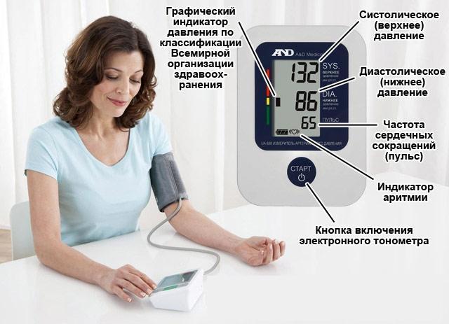правилп измерения артериального давления