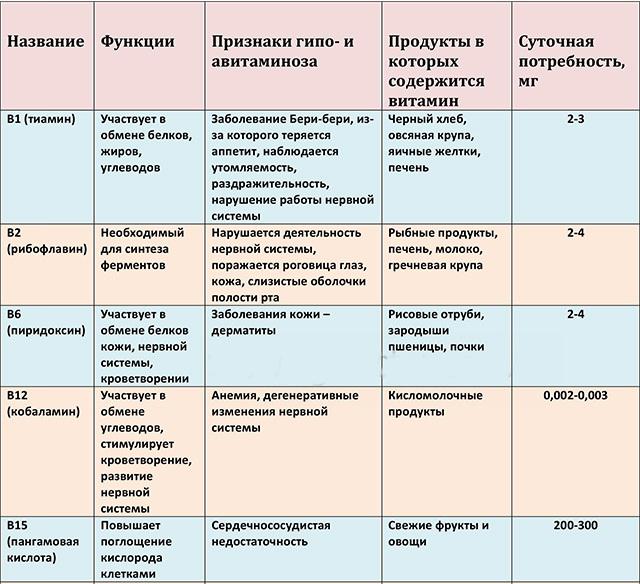 функции витаминов группы В